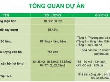 Green Mark Q.12, MT Lê Thị Riêng, Sổ Hồng Vĩnh Viễn, Vay 70% LS Ưu Đãi. LH 0984 246 307