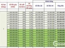 Tập Đoàn Kim Oanh Top 5 Môi Giới BĐS Đang Cho Góp Vốn Lãi Suất Cao Từ 300tr